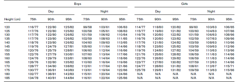 Reference values of 24-h ambulatory blood pressure by height and gender