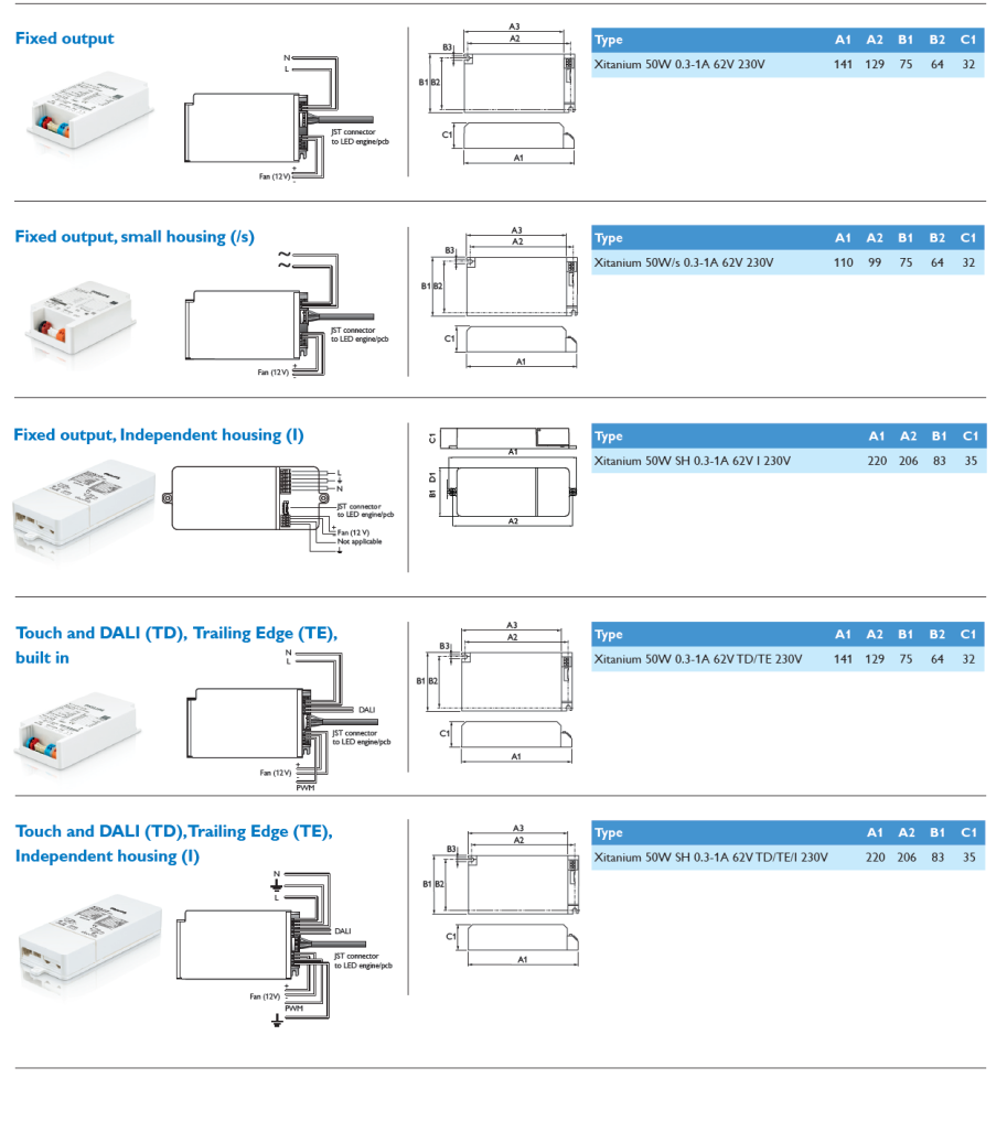 Design In Guide Philips Fortimo Led Spotlight Module Slm Gen2 Pdf Phillips Drivers Wiring Diagram Xitanium 50 W Europe Asia Pacific