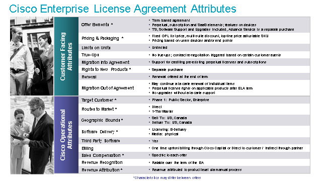 Enterprise License Agreements Ela Licensing Workspace Frequently