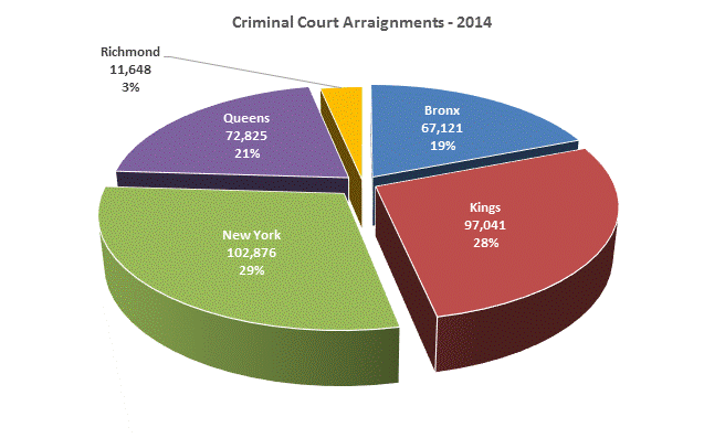 Criminal Court of the City of New York  Annual Report - PDF