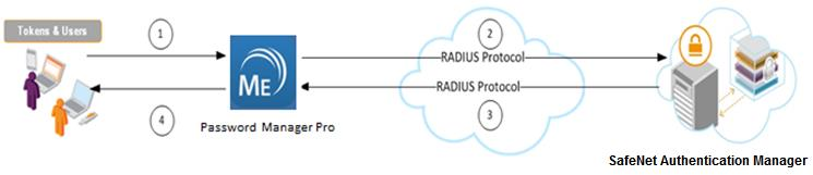 Integration Guide  SafeNet Authentication Manager  Using RADIUS