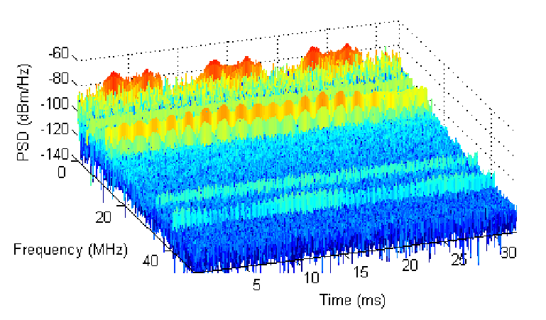 Characterization and Modeling of the Channel and Noise for
