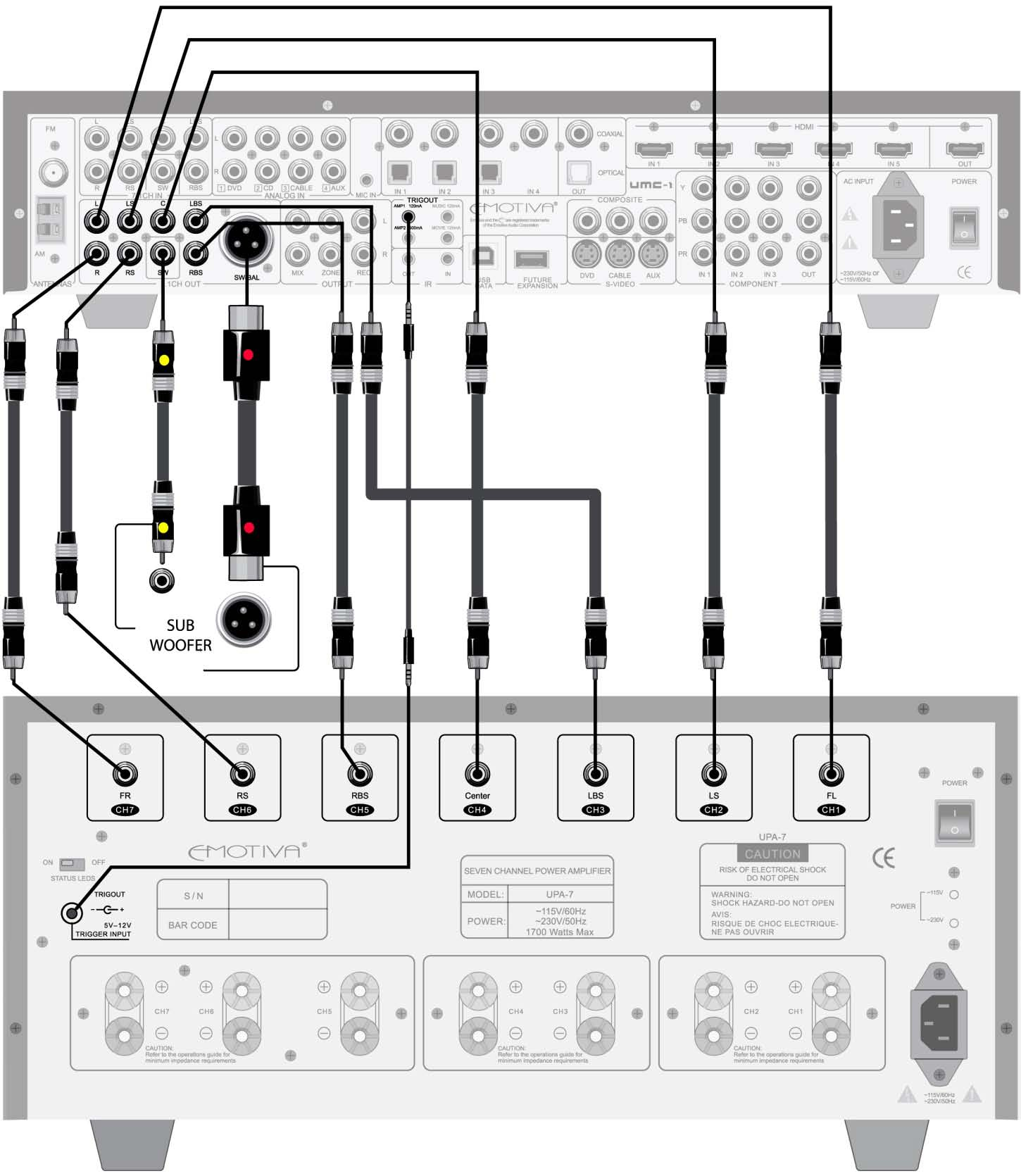 5 Umc 1 Front Panel Layout Rear Remote Control Pdf Audio Visual System Hook Up Diagram Connecting To A Multi Channel Amplifier Processor Use Good Quality Rca Cables Connect