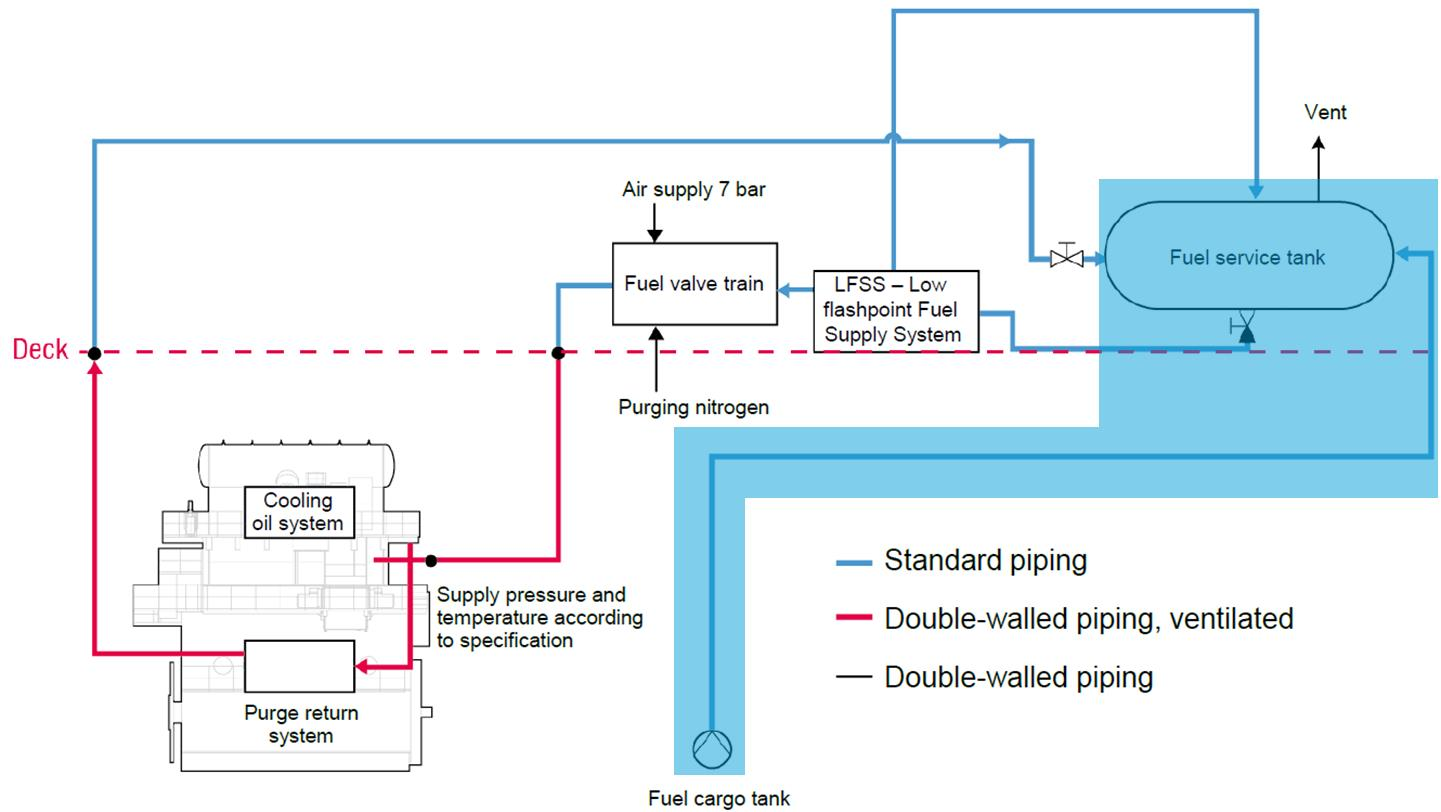 International Maritime Organization Imo Pdf Fuel Oil System Diagram 522 Storage Of Methanol On Board Is Outlined In