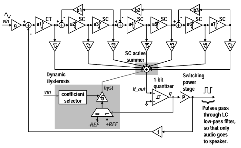 Class D Audio Amplifier Design with Power Supply Noise