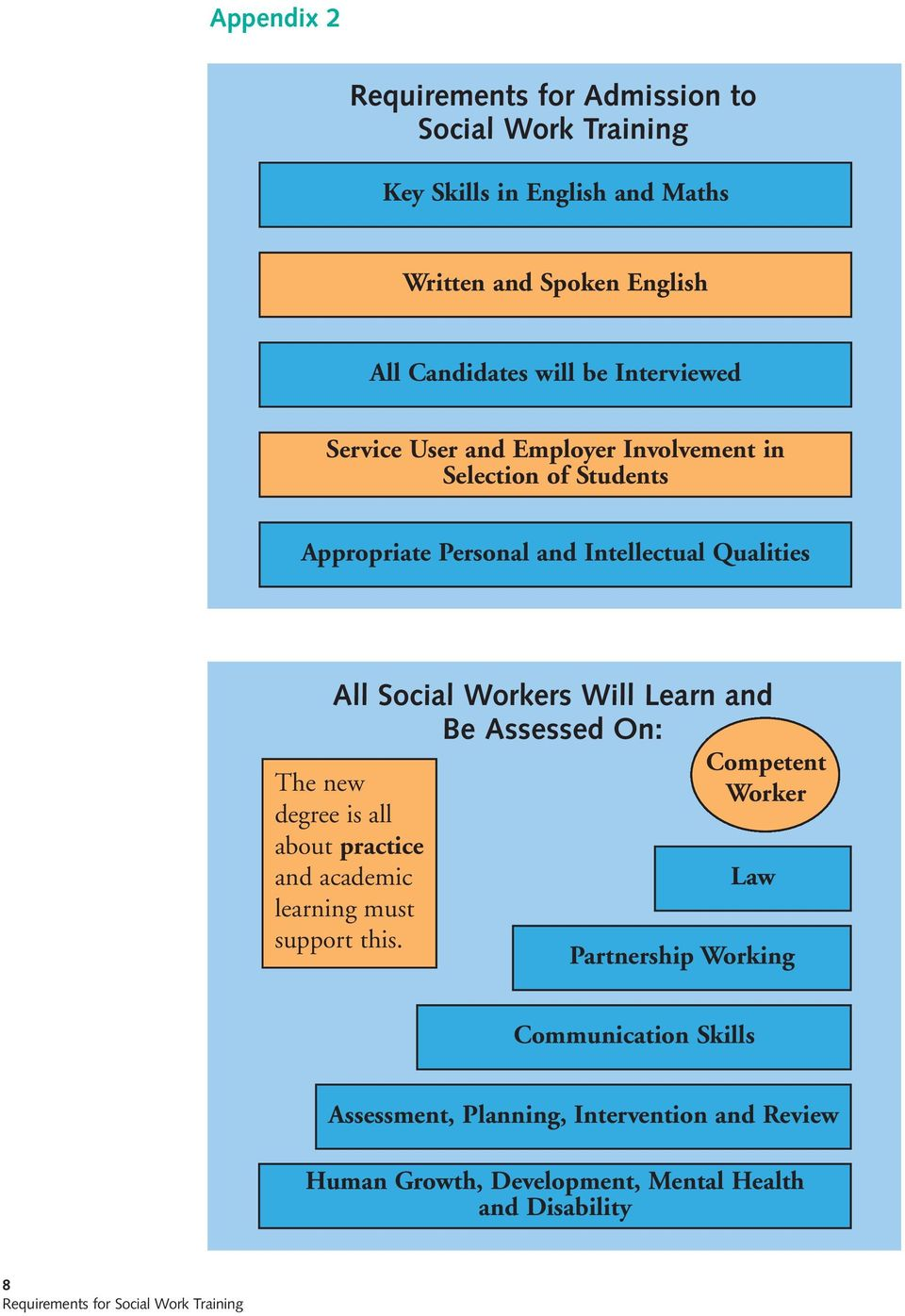 Social Workers Will Learn and Be Assessed On: The new degree is all about practice and academic learning must support this.