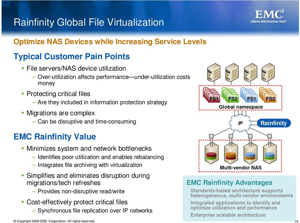 namespace IP Rainfinity EMC Rainfinity Value Minimizes system and network bottlenecks Identifies poor utilization and enables rebalancing Integrates file archiving with virtualization Simplifies and