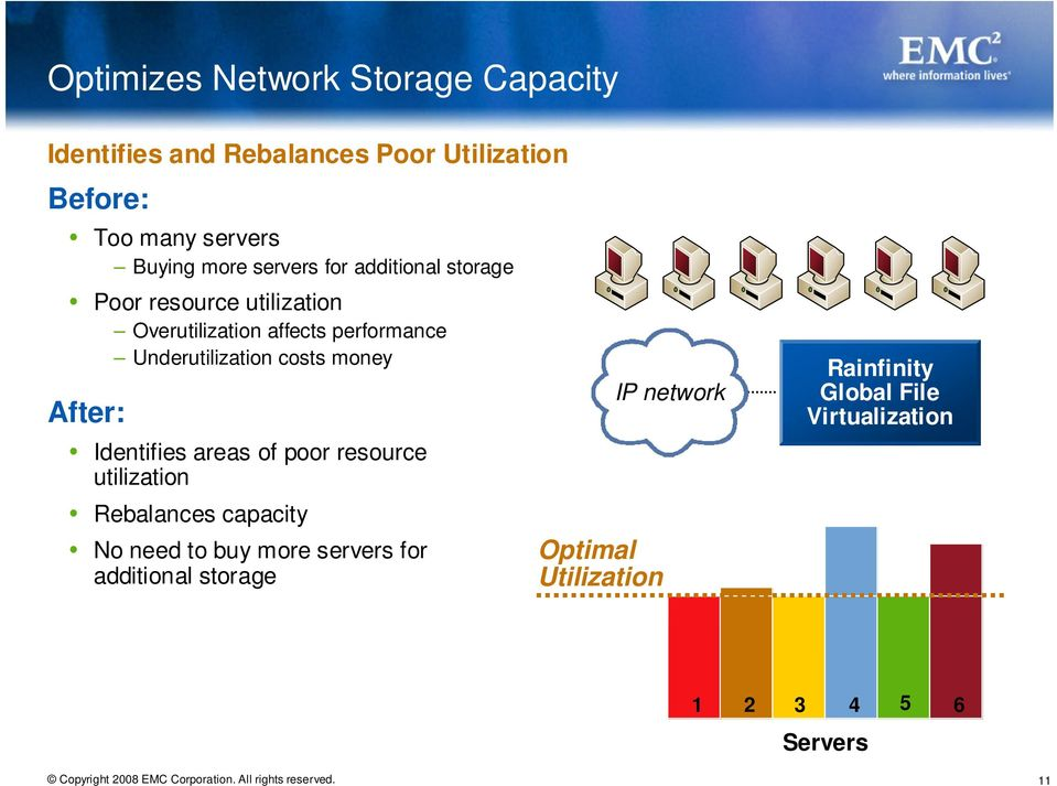 Underutilization costs money After: Identifies areas of poor resource utilization Rebalances capacity No need to