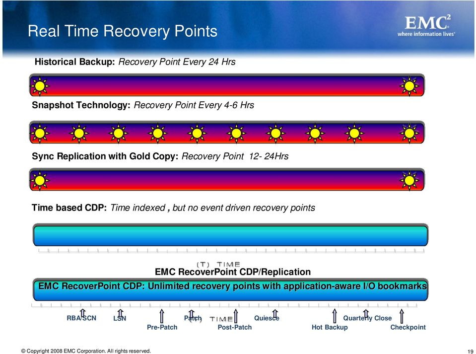 recovery points EMC RecoverPoint CDP/Replication EMC RecoverPoint CDP: Unlimited recovery points with