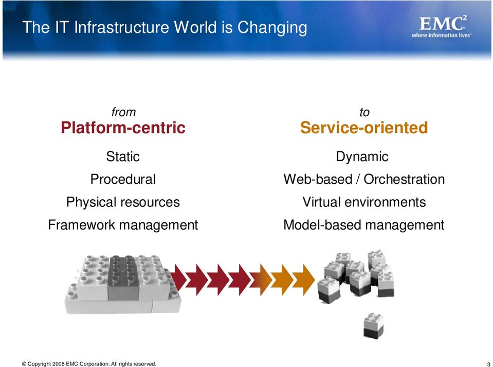Framework management to Service-oriented Dynamic