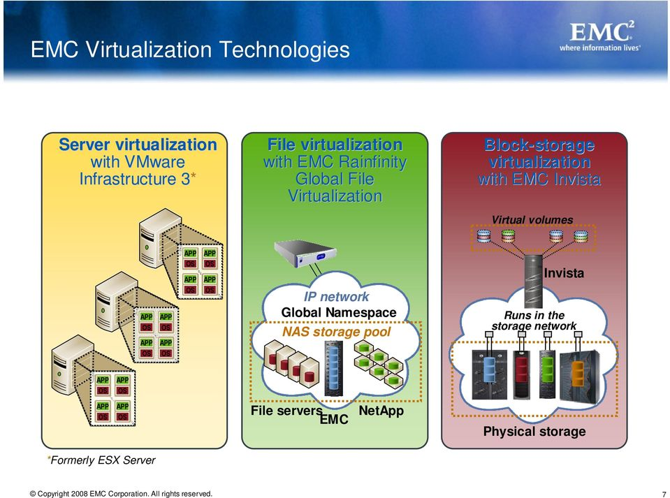 virtualization with EMC Invista Virtual volumes IP network Global Namespace NAS storage