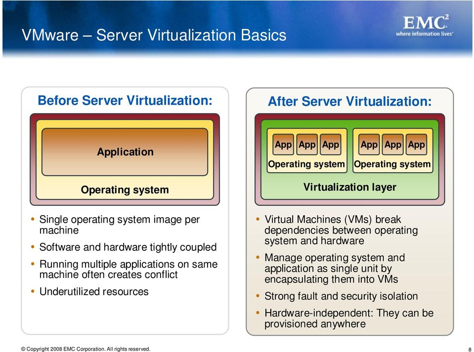 same machine often creates conflict Underutilized resources Virtual Machines (VMs) break dependencies between operating system and hardware Manage operating