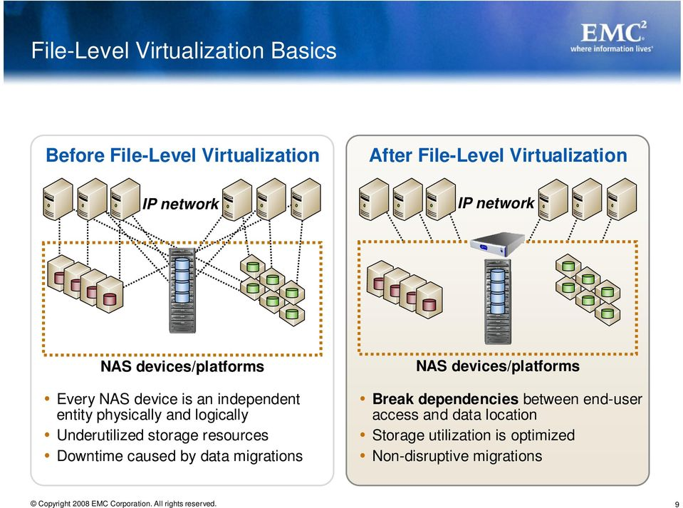 logically Underutilized storage resources Downtime caused by data migrations NAS devices/platforms Break