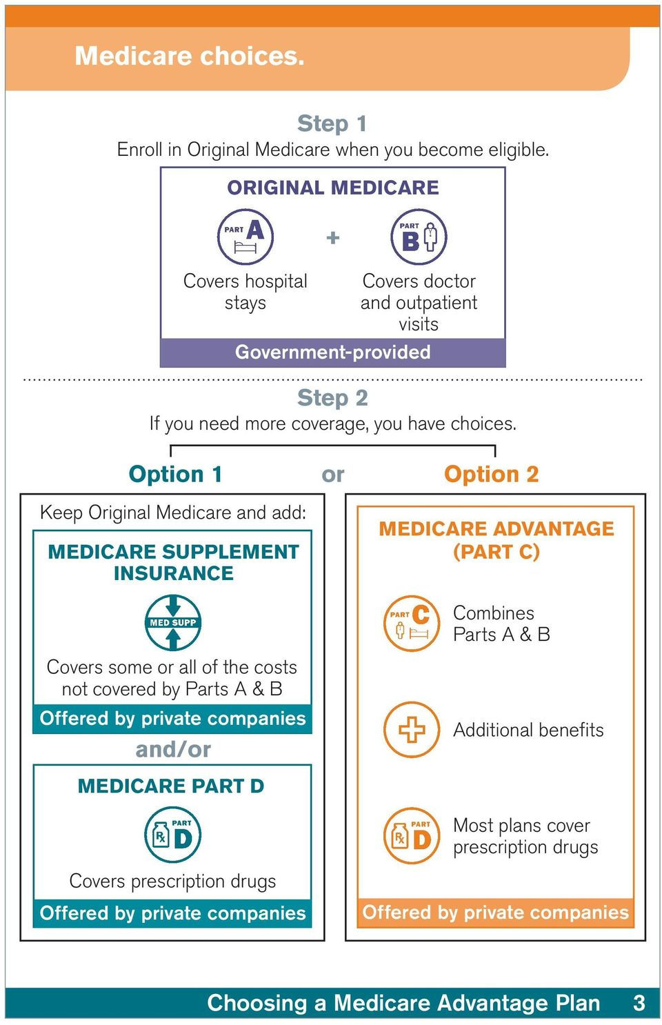 Option 1 or Option 2 Keep Original Medicare and add: Medicare Supplement INSURANCE Medicare Advantage (Part C) Combines Parts A & B Covers some or all of the