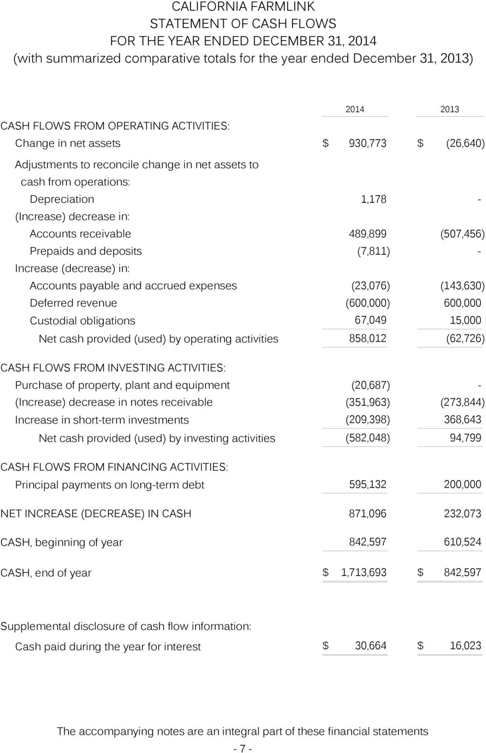 Increase (decrease) in: Accounts payable and accrued expenses (23,076) (143,630) Deferred revenue (600,000) 600,000 Custodial obligations 67,049 15,000 Net cash provided (used) by operating