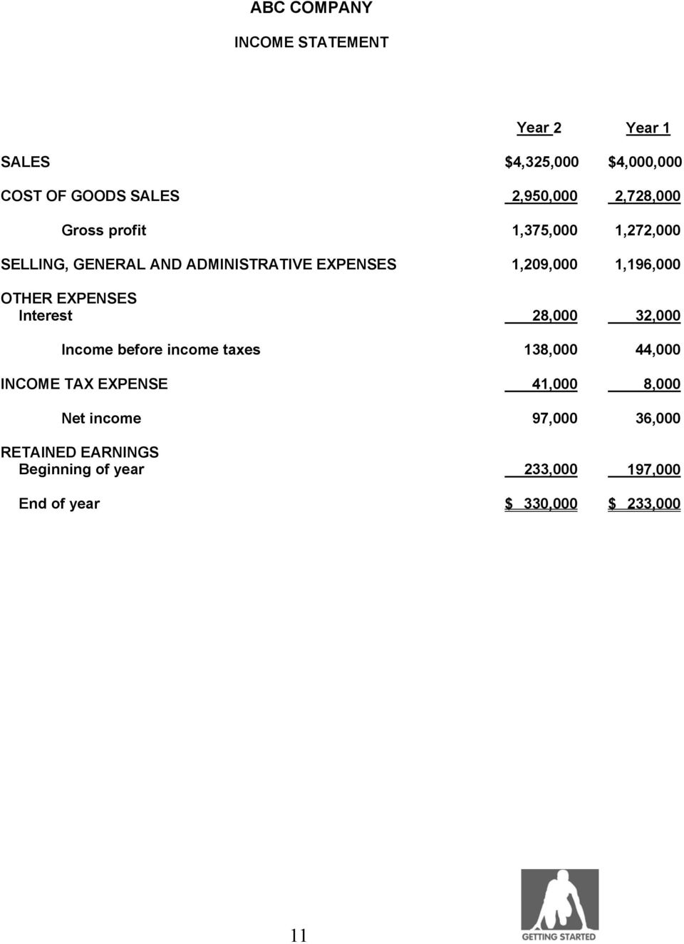 OTHER EXPENSES Interest 28,000 32,000 Income before income taxes 138,000 44,000 INCOME TAX EXPENSE 41,000