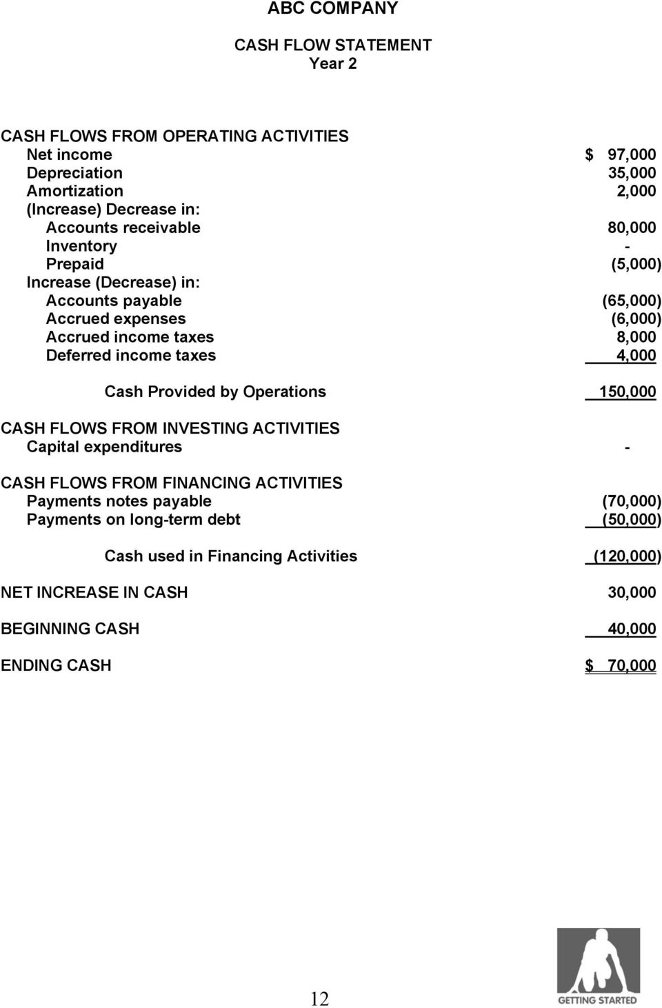 income taxes 4,000 Cash Provided by Operations 150,000 CASH FLOWS FROM INVESTING ACTIVITIES Capital expenditures - CASH FLOWS FROM FINANCING ACTIVITIES Payments