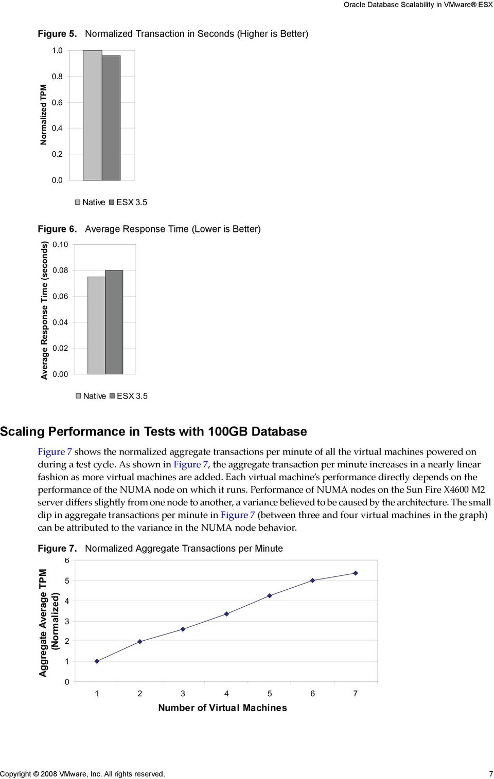 5 Scaling Performance in Tests with 100GB Database Figure 7 shows the normalized aggregate transactions per minute of all the virtual machines powered on during a test cycle.
