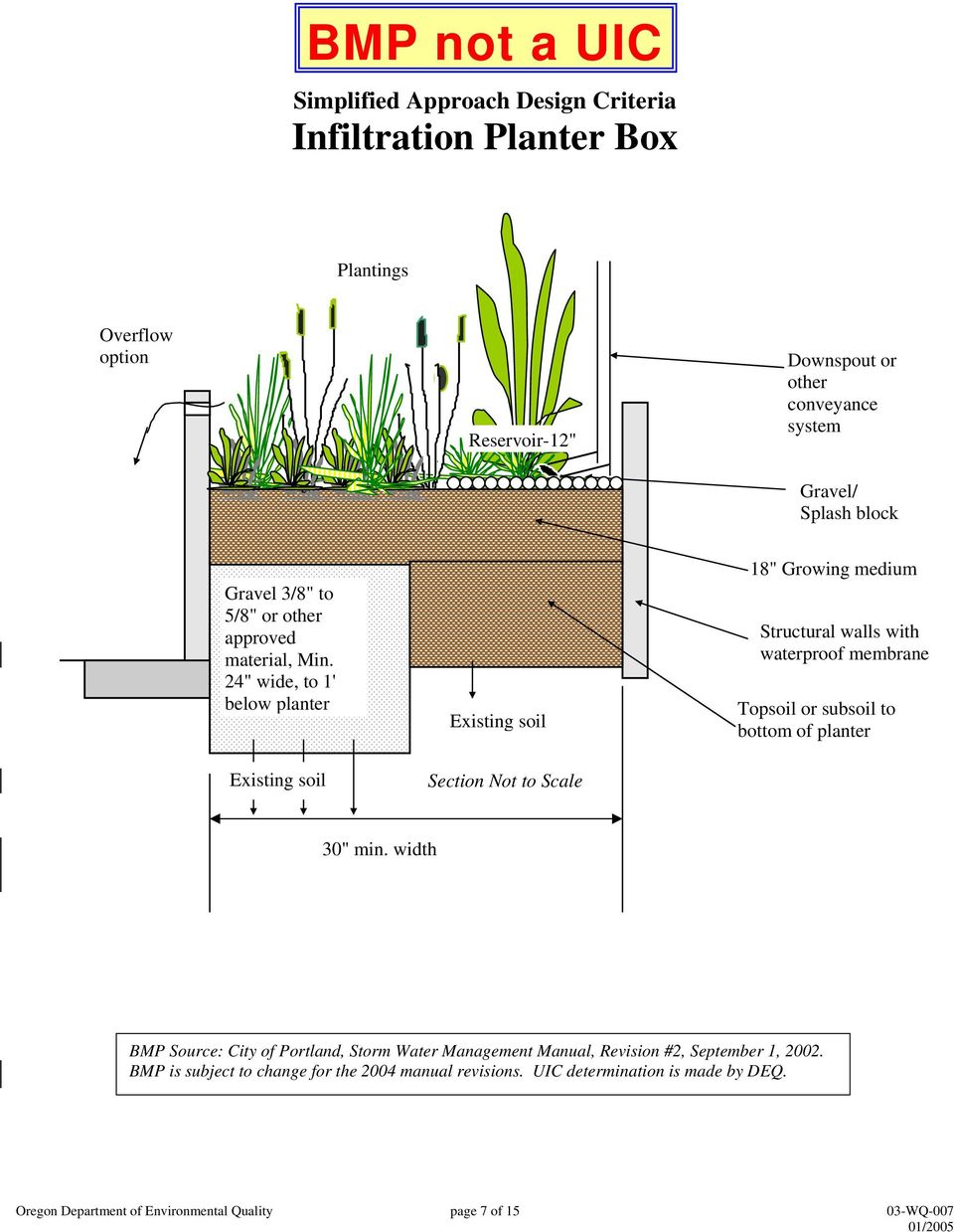 "24"" wide, to 1' below planter Existing soil Existing soil 18"" Growing medium Structural walls with"