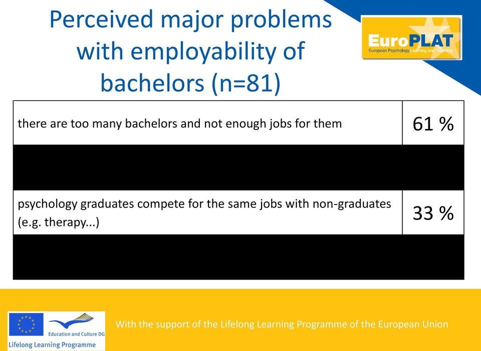study programs 28 % psychology graduates compete for the same jobs with