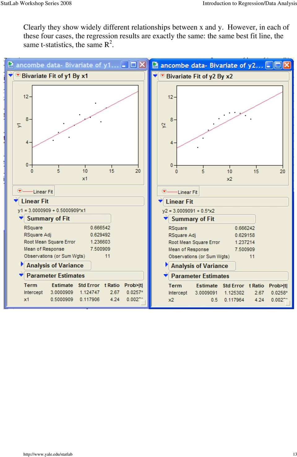 However, in each of these four cases, the regression