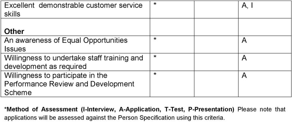 Performance Review and Development Scheme, I *Method of Assessment (I-Interview, A-Application, T-Test,