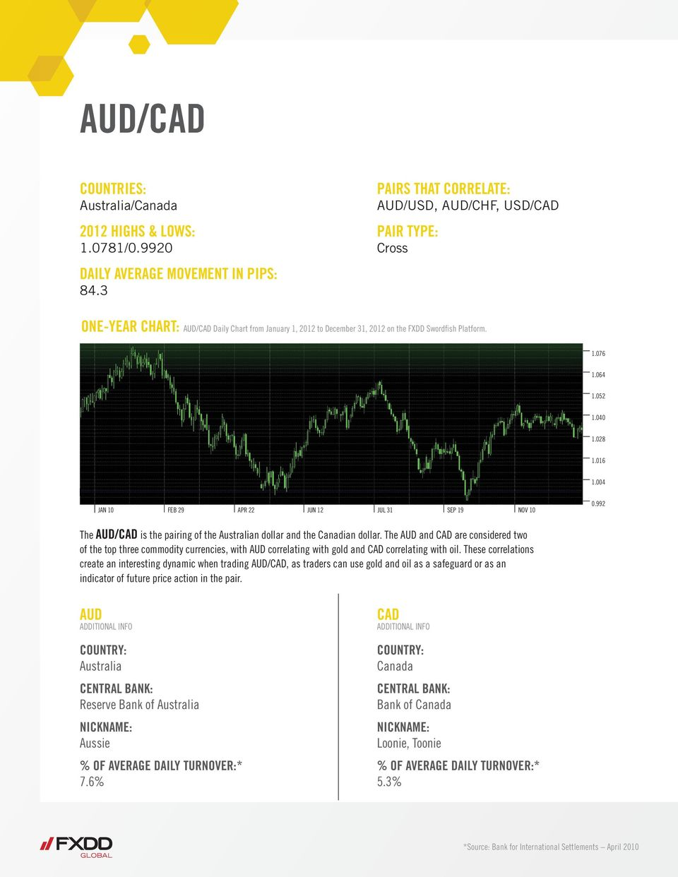 The AUD and CAD are considered two of the top three commodity currencies, with AUD correlating with gold and CAD correlating with oil.