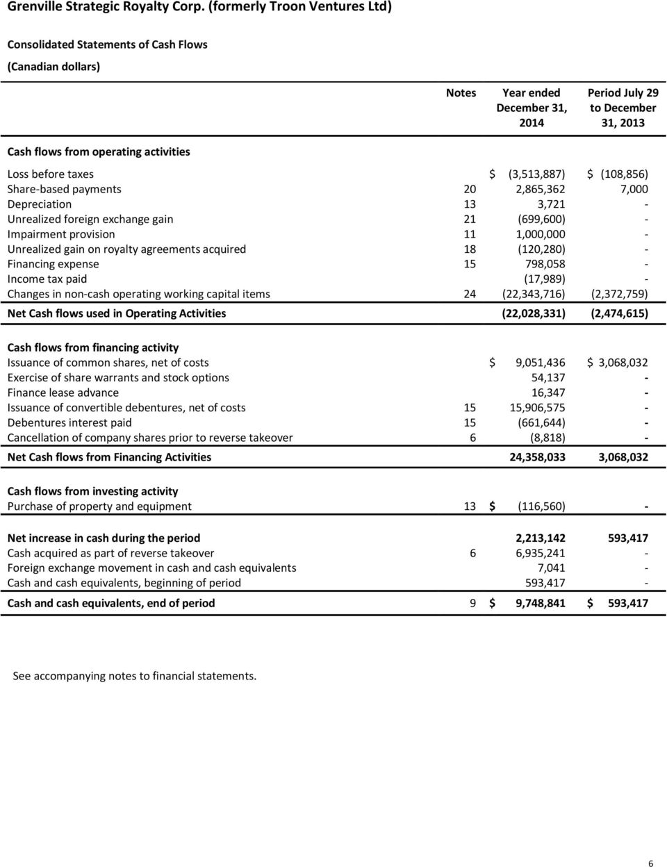 (120,280) - Financing expense 15 798,058 - Income tax paid (17,989) - Changes in non-cash operating working capital items 24 (22,343,716) (2,372,759) Net Cash flows used in Operating Activities