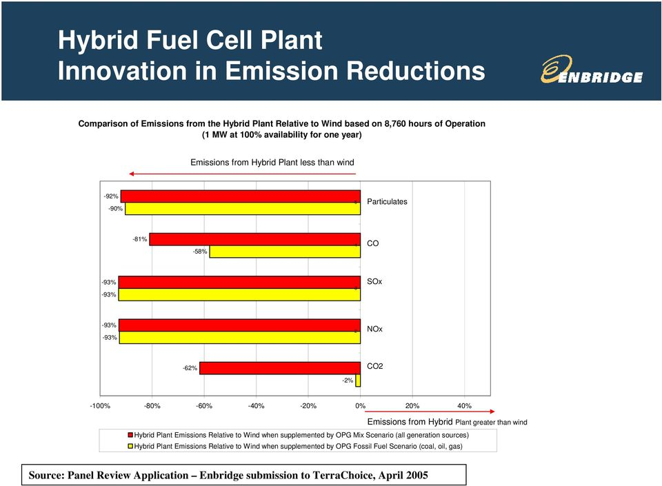 -40% -20% 0% 20% 40% Emissions from Hybrid Plant greater than wind Hybrid Plant Emissions Relative to Wind when supplemented by OPG Mix Scenario (all generation sources)