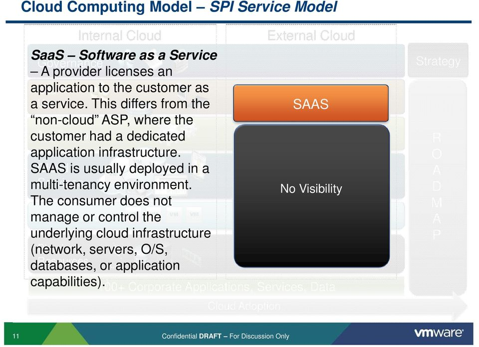 SAAS Cloud is usually deployed in a Services multi-tenancy environment.