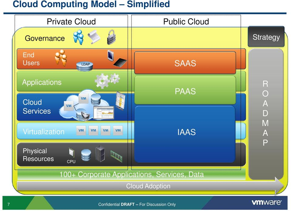 Physical Resources CPU PAAS IAAS R O A D M A P 100+ Corporate