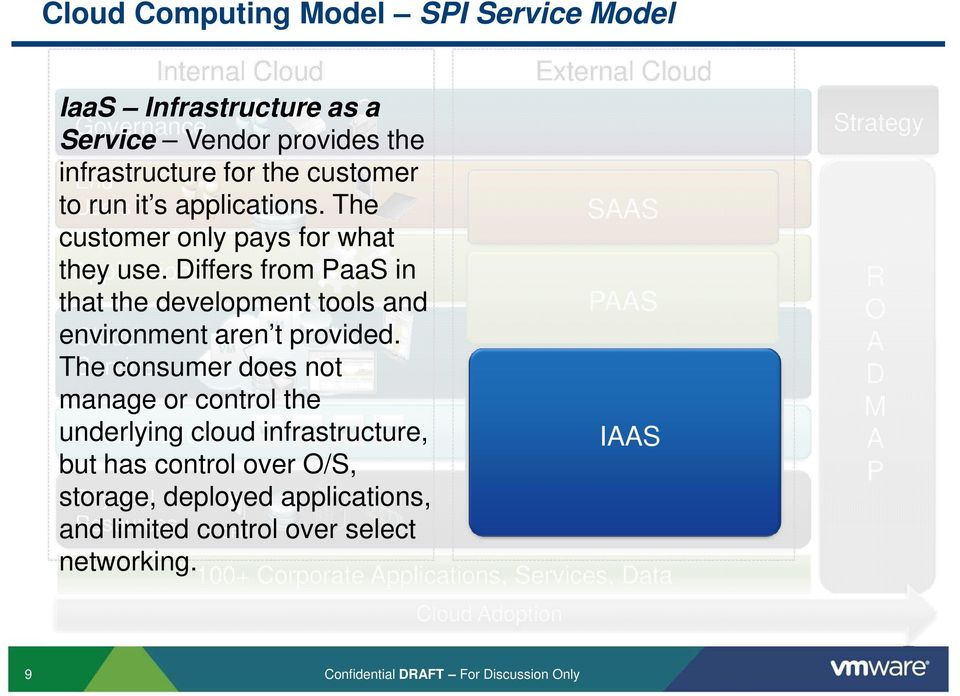 Differs from PaaS in that the development tools and PAAS environment Cloud aren t provided.
