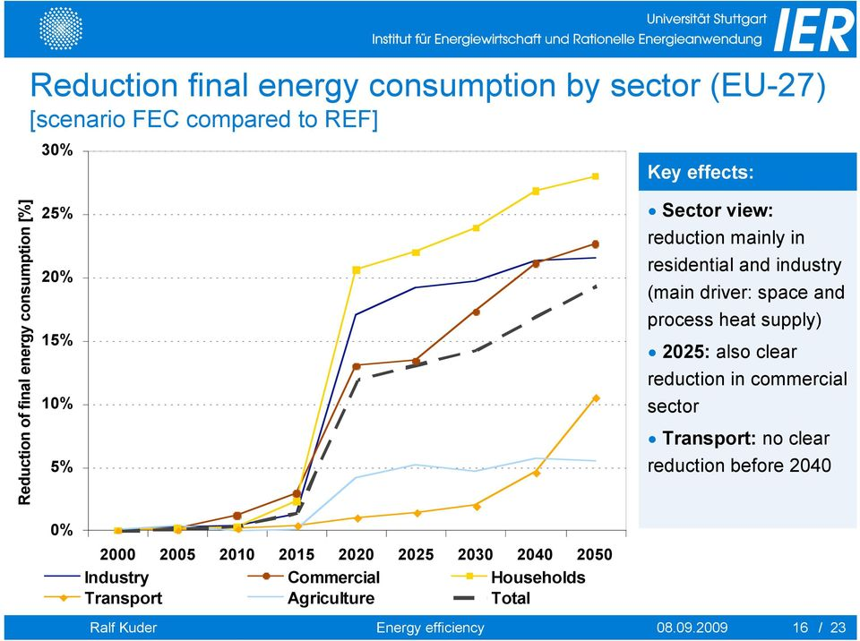 heat supply) 2025: also clear reduction in commercial sector Transport: no clear reduction before 2040 0% 2000 2005 2010 2015