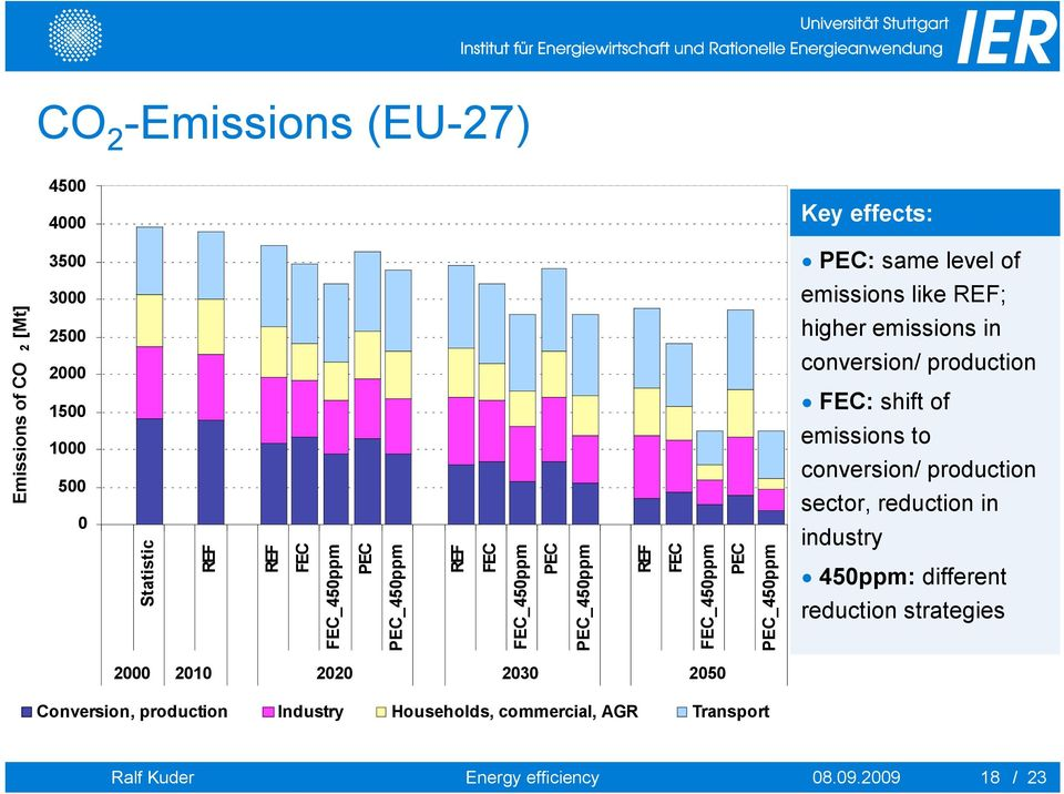 to conversion/ production sector, reduction in industry 450ppm: different reduction strategies 2000 2010 2020 2030