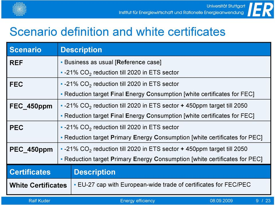 certificates for ] -21% CO 2 reduction till 2020 in ETS sector Reduction target Primary Energy Consumption [white certificates for ] -21% CO 2 reduction till 2020 in ETS sector + 450ppm target till