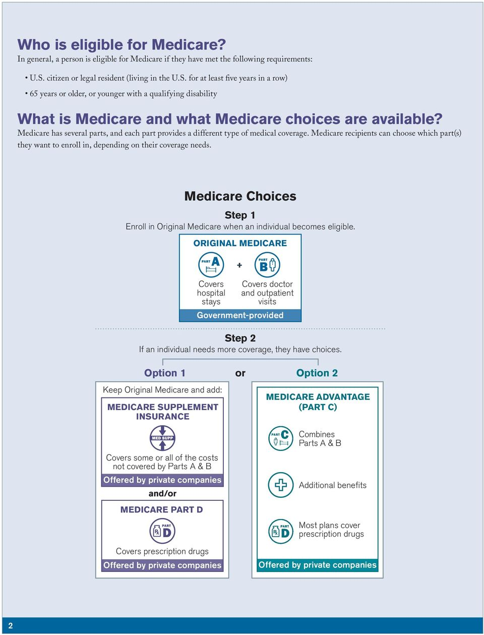 Medicare has several parts, and each part provides a different type of medical coverage. Medicare recipients can choose which part(s) they want to enroll in, depending on their coverage needs.