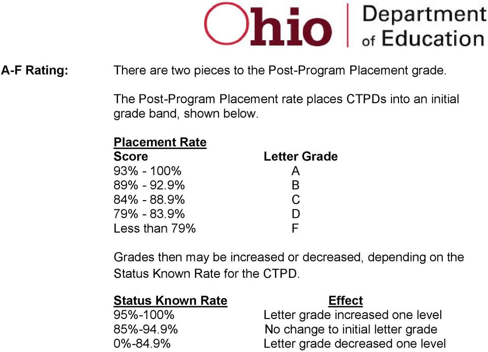 Placement Rate Score Letter Grade 93% - 100% A 89% - 92.9% B 84% - 88.9% C 79% - 83.