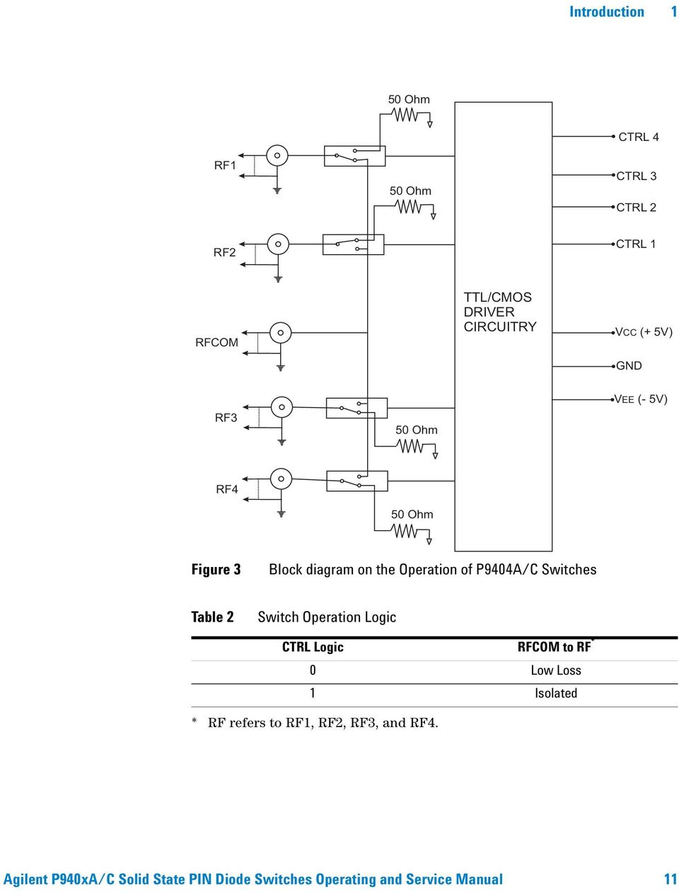 Agilent P940xa C Solid State Pin Diode Switches Pdf Rf Switch Types Using Diodes Table 2 Operation Logic Ctrl Rfcom To 0 Low Loss 1