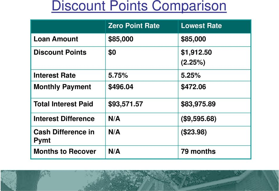 25% Monthly Payment $496.04 $472.06 Total Interest Paid $93,571.57 $83,975.