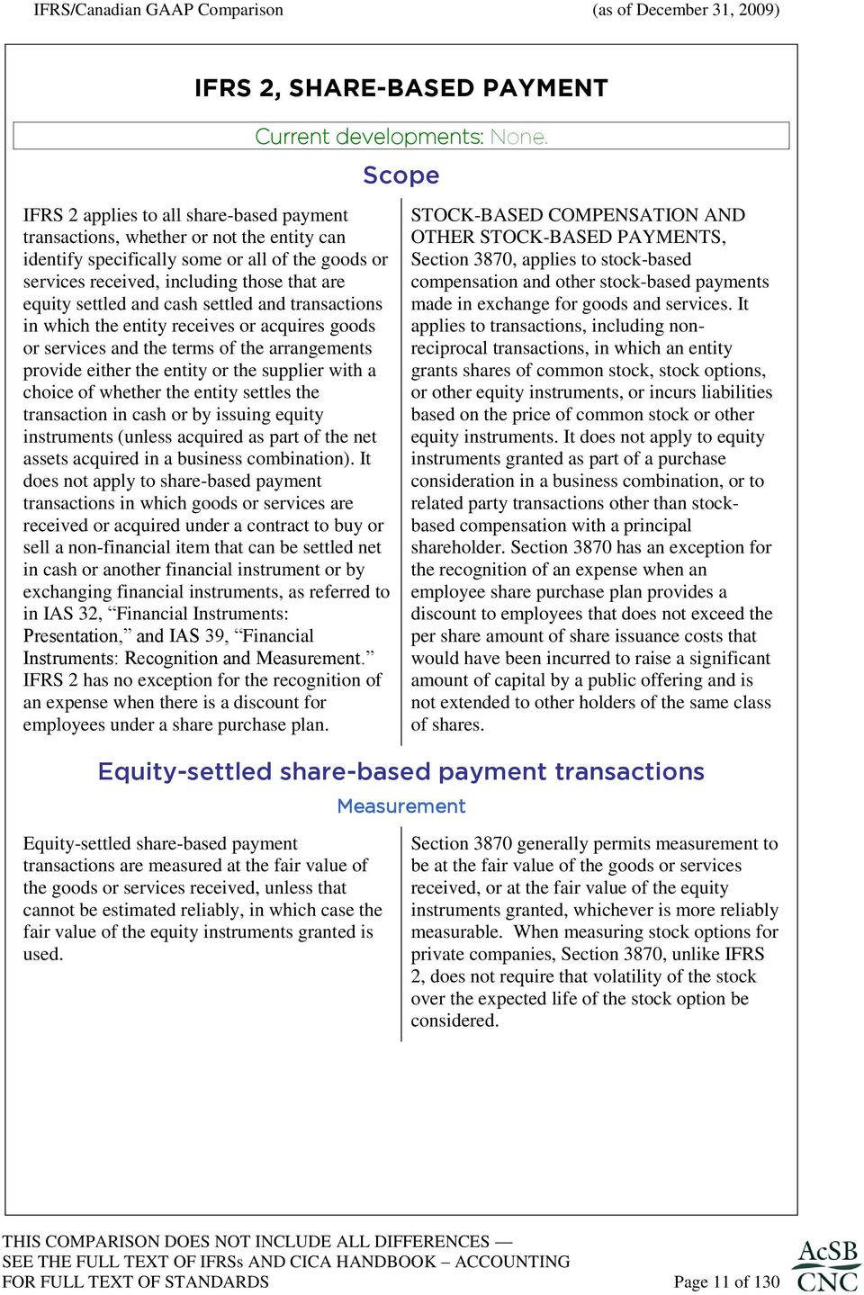 choice of whether the entity settles the transaction in cash or by issuing equity instruments (unless acquired as part of the net assets acquired in a business combination).