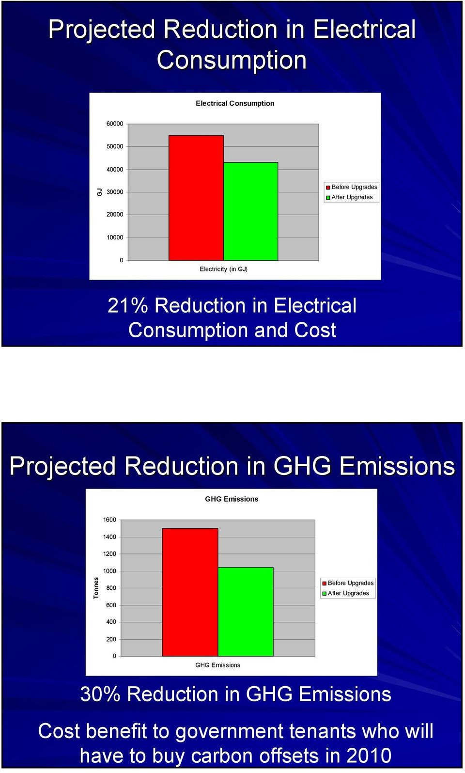 Reduction in GHG Emissions GHG Emissions 1600 1400 1200 1000 Tonnes 800 600 400 Before Upgrades After Upgrades 200