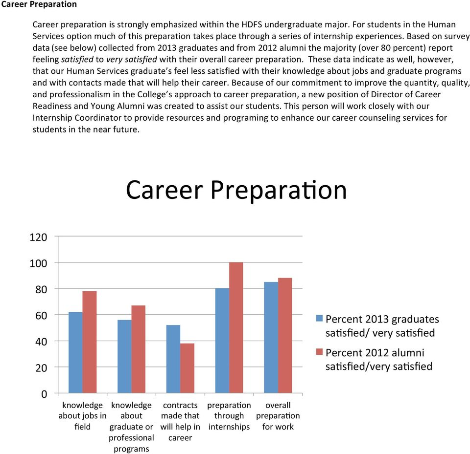 Based on survey data (see below) collected from 2013 graduates and from 2012 alumni the majority (over 80 percent) report feeling satisfied to very satisfied with their overall career preparation.