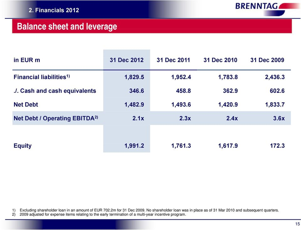 4x 3.6x Equity 1,991.2 1,761.3 1,617.9 172.3 1) Excluding shareholder loan in an amount of EUR 702.2m for 31 Dec 2009.