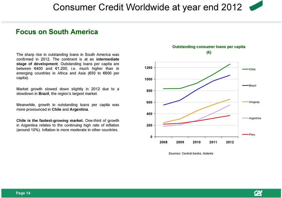 1200 1000 Outstanding consumer loans per capita ( ) Chile Market growth slowed down slightly in 2012 due to a slowdown in Brazil, the region s largest market.