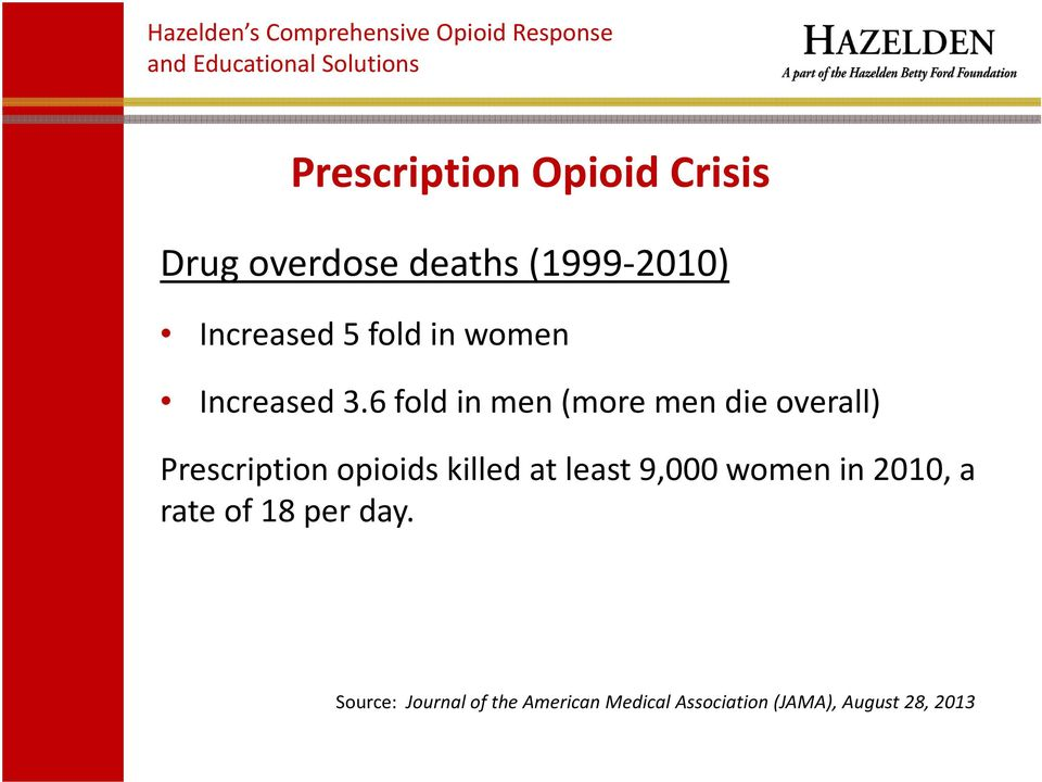 6 fold in men (more men die overall) Prescription opioids killed at