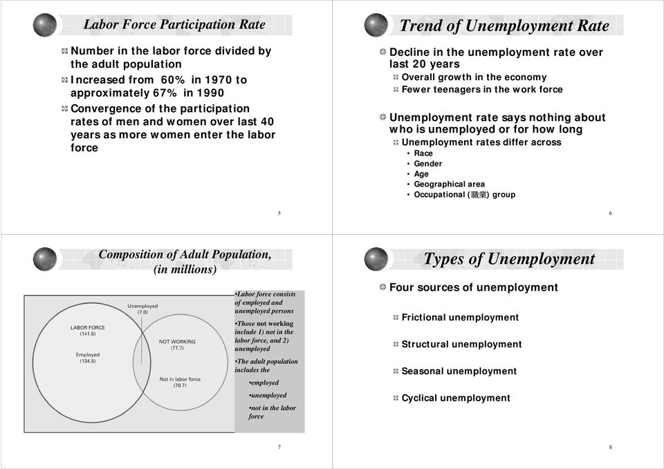 Unemployment rate says nothing about who is unemployed or for how long Unemployment rates differ across Race Gender Age Geographical area Occupational ( 職 業 ) group 5 6 Composition of Adult