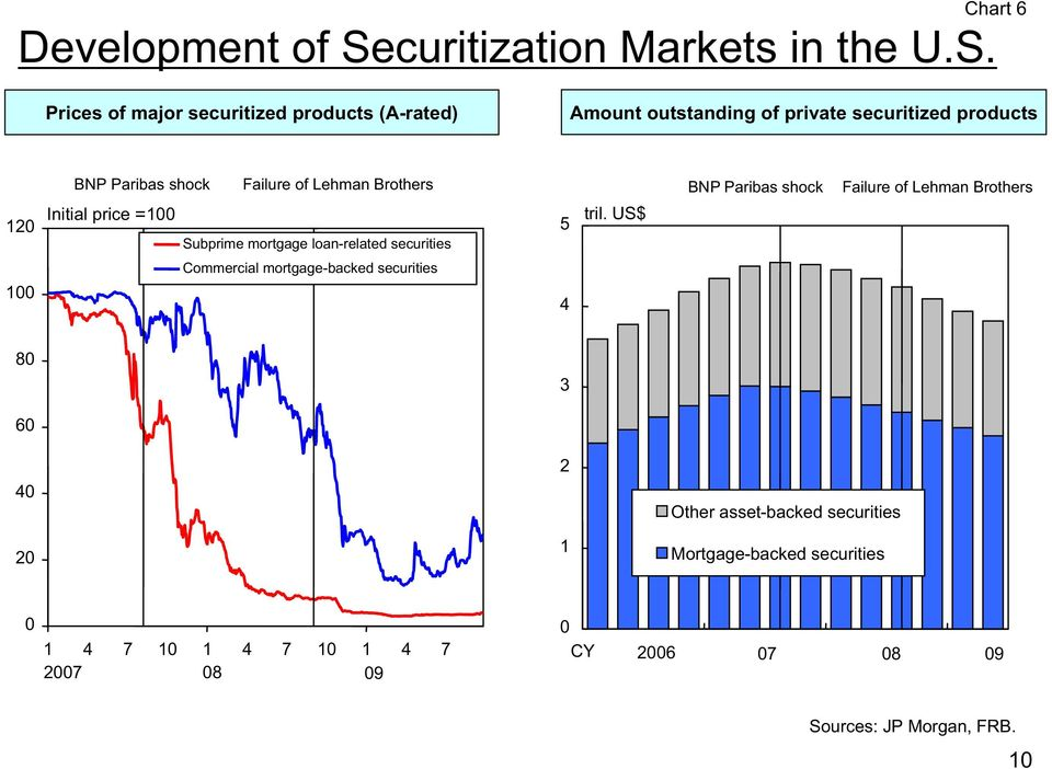 Chart 6 Prices of major securitized products (A-rated) Amount outstanding of private securitized products 120 BNP Paribas shock