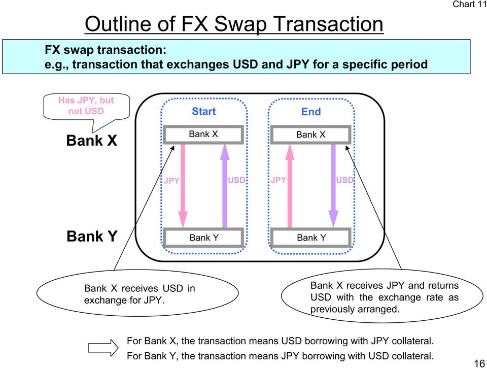 Bank X JPY USD JPY USD Bank Y Bank Y Bank Y Bank X receives USD in exchange for JPY.