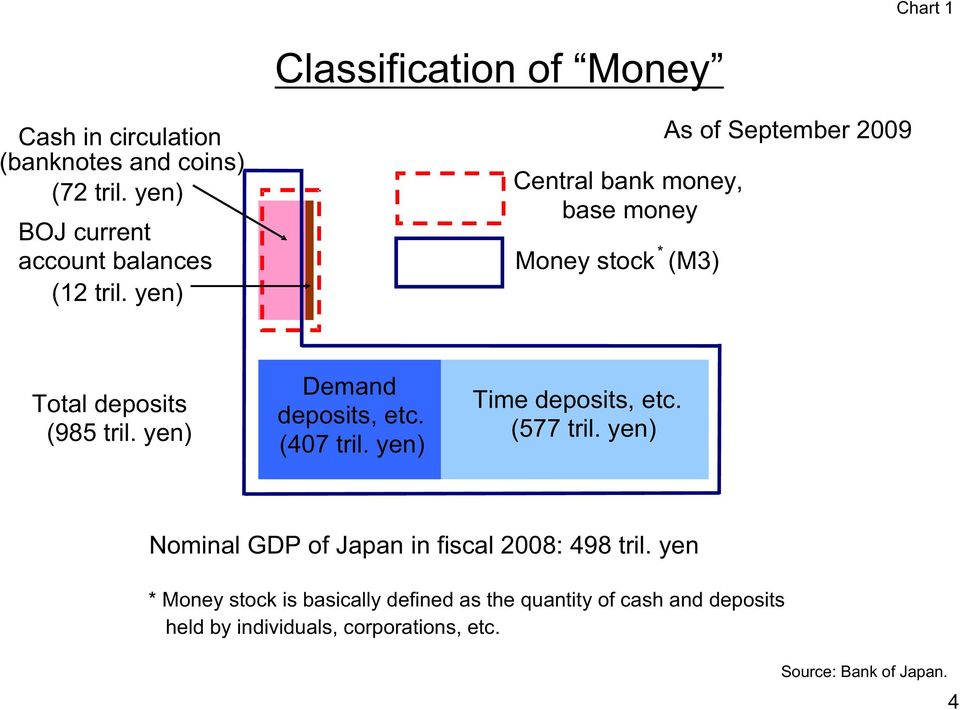 yen) Central bank money, base money Money stock * (M3) As of September 2009 Total deposits (985 tril.