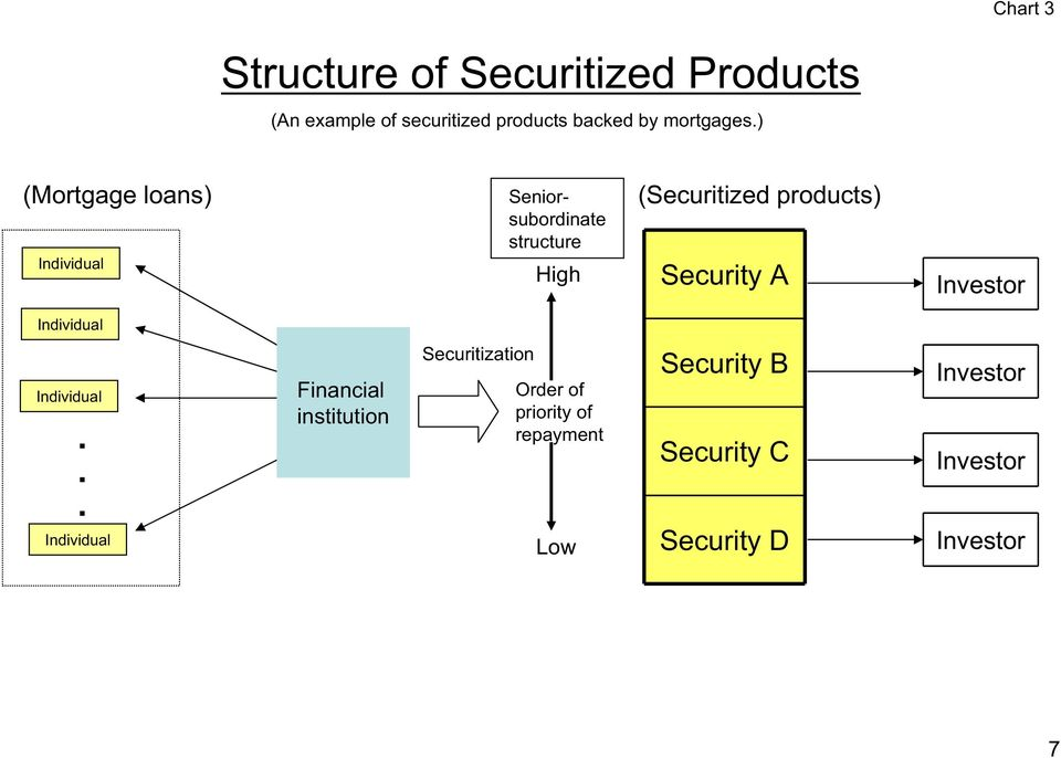 ) (Mortgage loans) Individual Seniorsubordinate structure High (Securitized products)